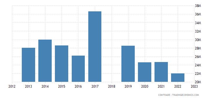 sri lanka exports denmark