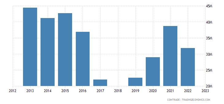 sri lanka exports egypt