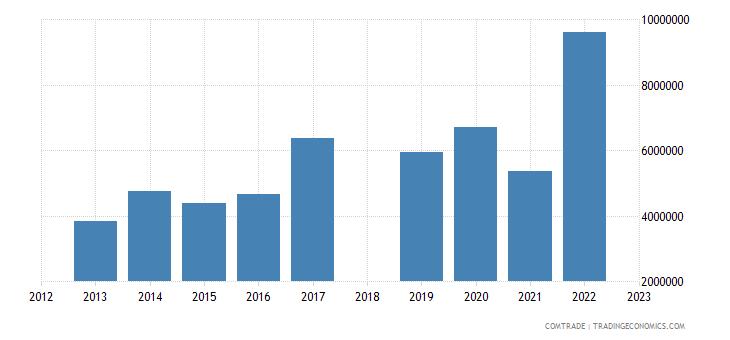sri lanka exports estonia