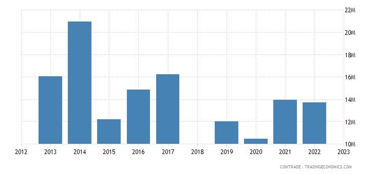 sri lanka exports finland