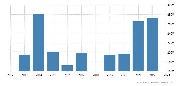sri lanka exports france
