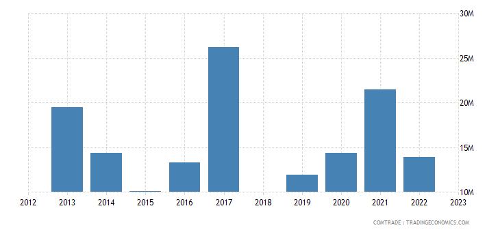 sri lanka exports ghana
