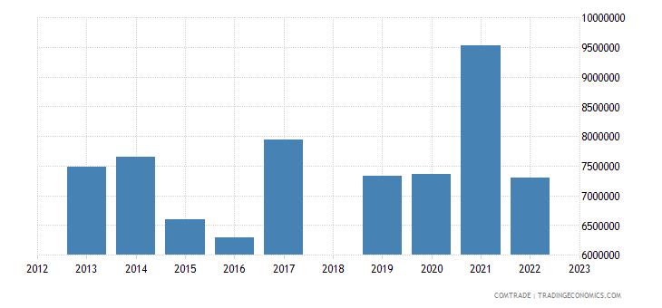 sri lanka exports greece