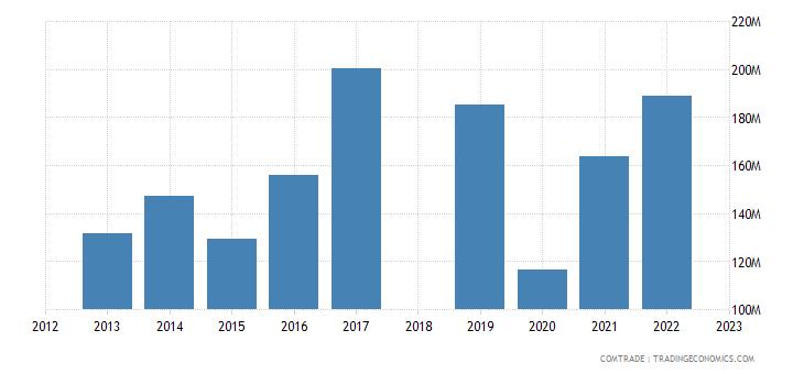 sri lanka exports hong kong
