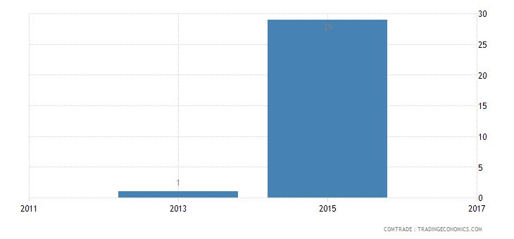 sri lanka exports india crude oil petroleum bituminous minerals