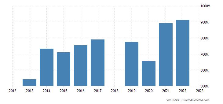 sri lanka exports india