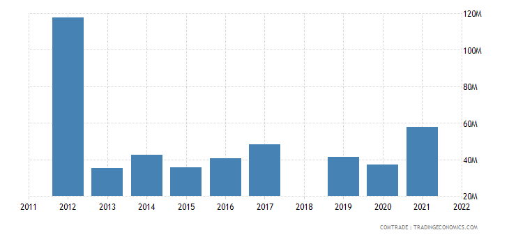 sri lanka exports indonesia