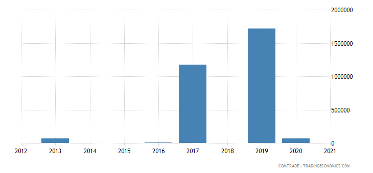 sri lanka exports iran aluminum