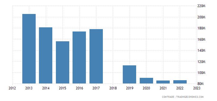 sri lanka exports iran