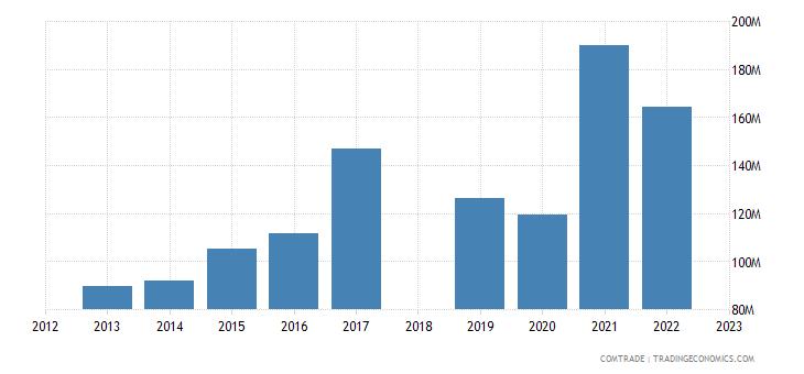 sri lanka exports iraq