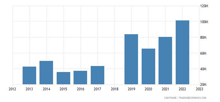 sri lanka exports ireland