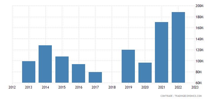 sri lanka exports israel