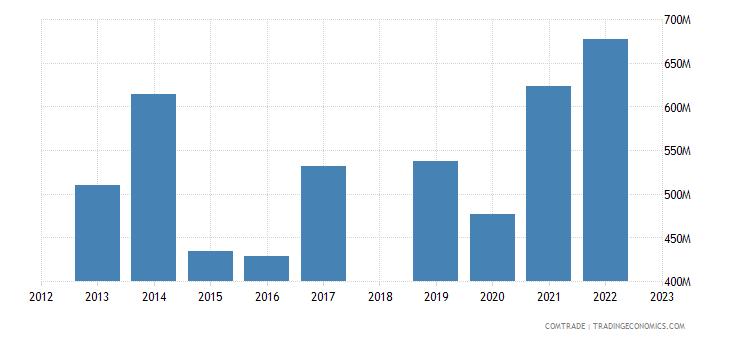 sri lanka exports italy
