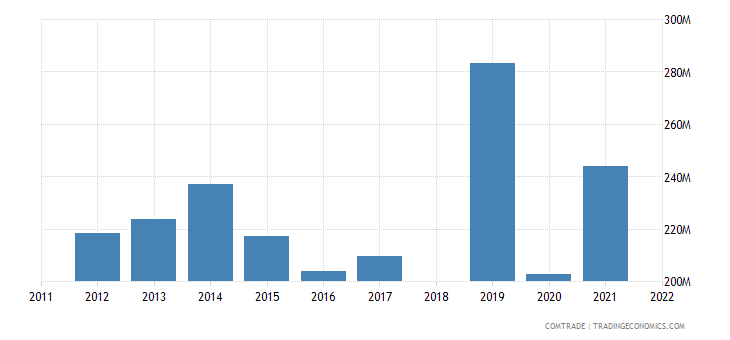 sri lanka exports japan