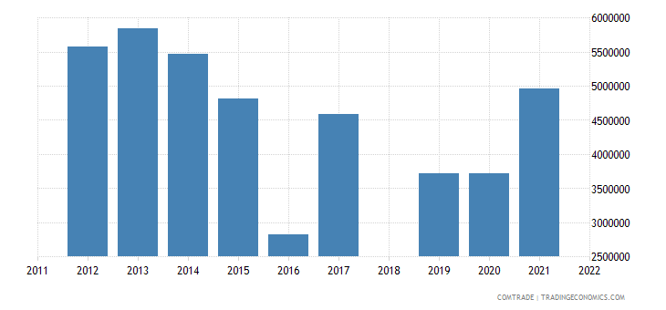 sri lanka exports kazakhstan
