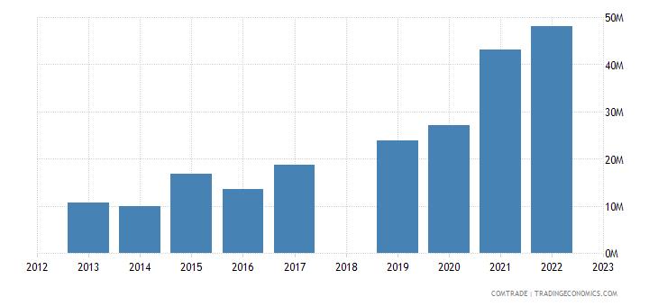 sri lanka exports kenya