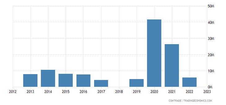 sri lanka exports lithuania