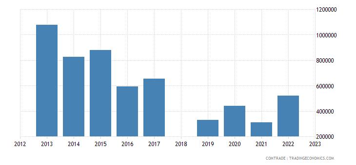 sri lanka exports macedonia