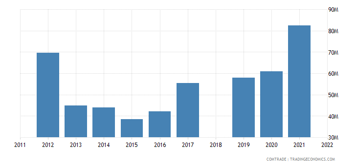 sri lanka exports malaysia