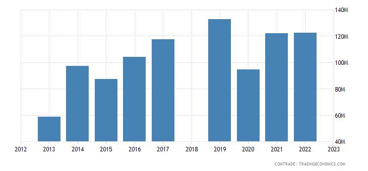 sri lanka exports maldives