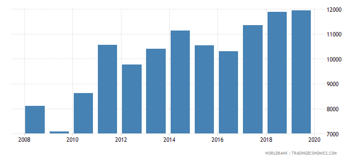 sri lanka exports merchandise customs current us$ millions wb data