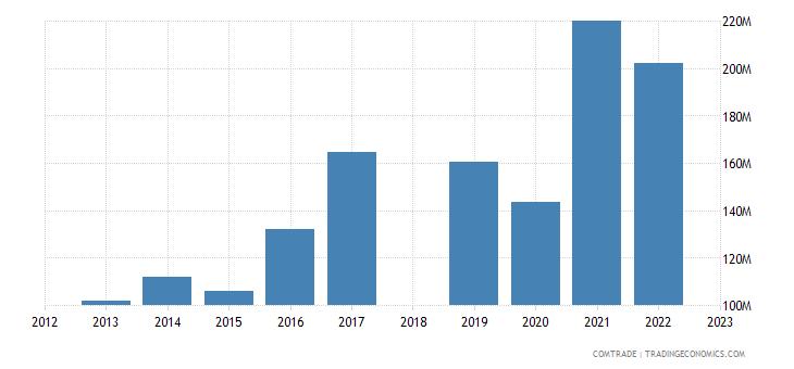 sri lanka exports mexico