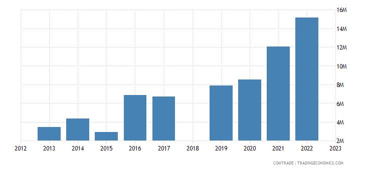 sri lanka exports morocco