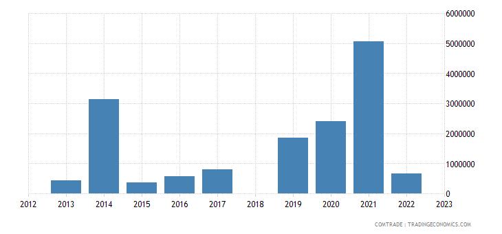 sri lanka exports mozambique