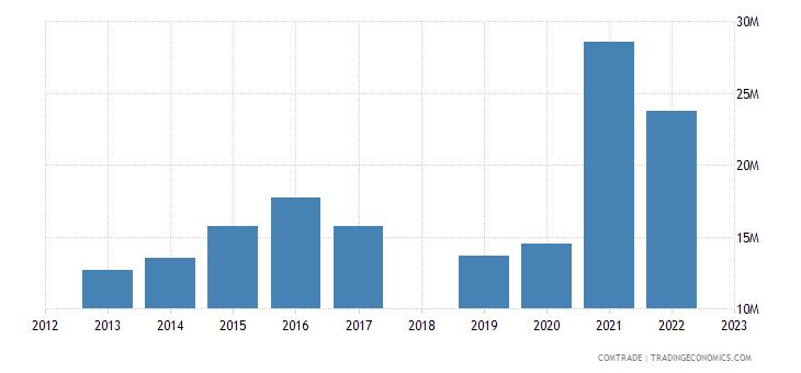 sri lanka exports netherlands rubbers