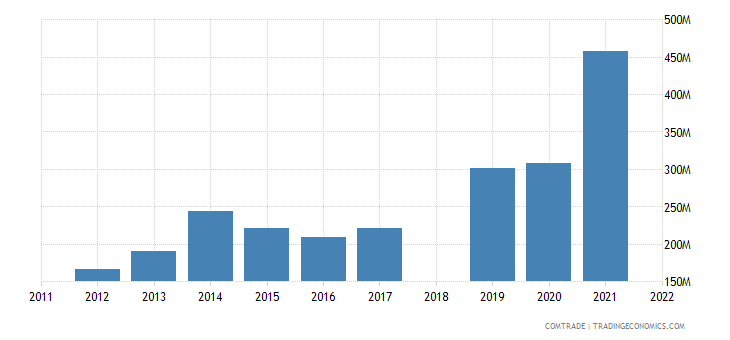 sri lanka exports netherlands