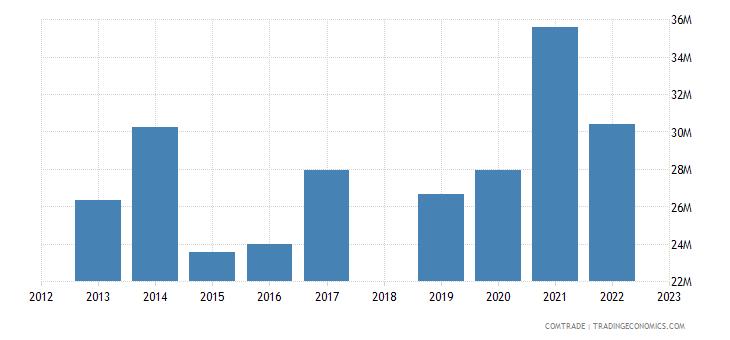 sri lanka exports new zealand