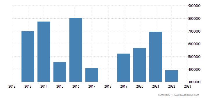 sri lanka exports nigeria