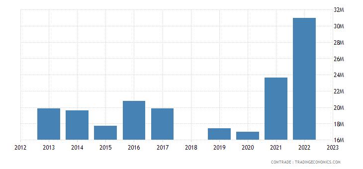 sri lanka exports norway