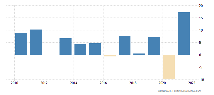 sri lanka exports of goods and services annual percent growth wb data