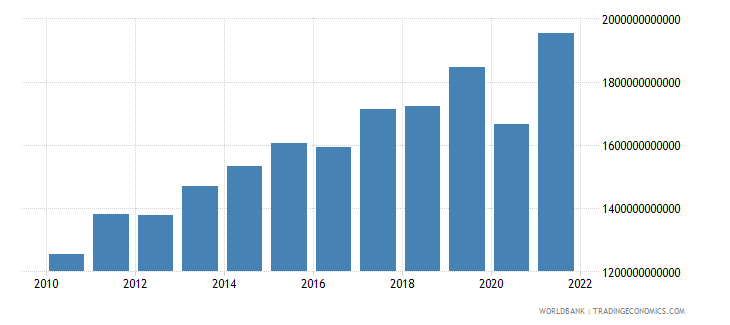 sri lanka exports of goods and services constant lcu wb data