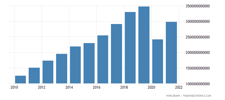 sri lanka exports of goods and services current lcu wb data
