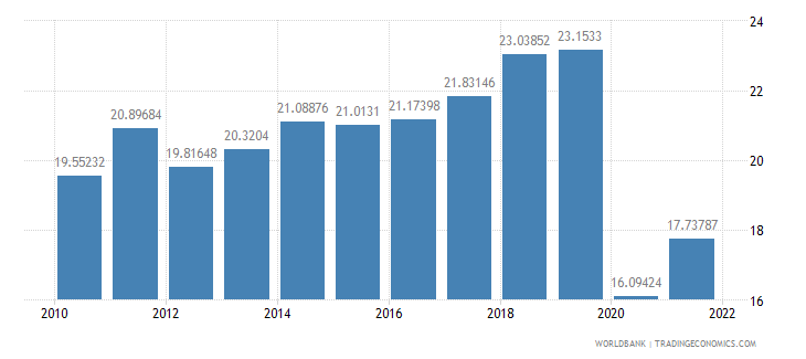 sri lanka exports of goods and services percent of gdp wb data