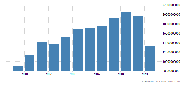 sri lanka exports of goods services and income bop us dollar wb data