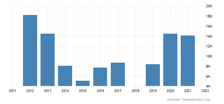 sri lanka exports pakistan rubbers