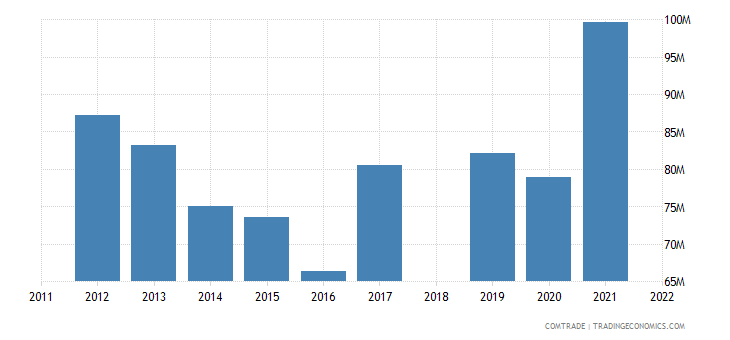 sri lanka exports pakistan