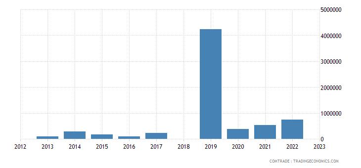 sri lanka exports paraguay