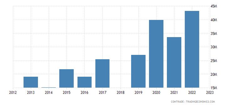 sri lanka exports peru