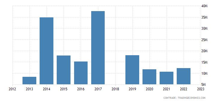 sri lanka exports philippines