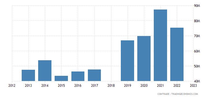 sri lanka exports poland