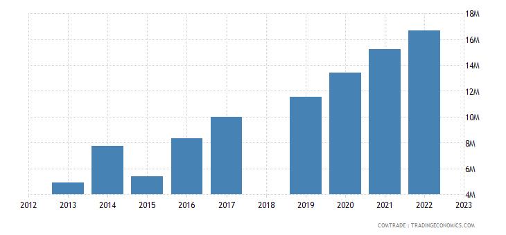sri lanka exports portugal