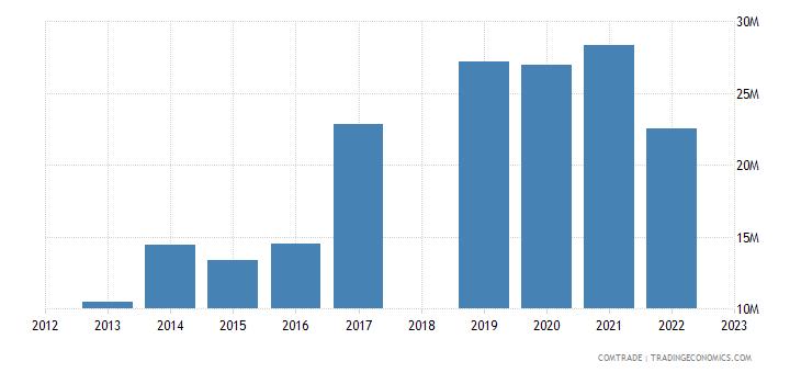 sri lanka exports qatar