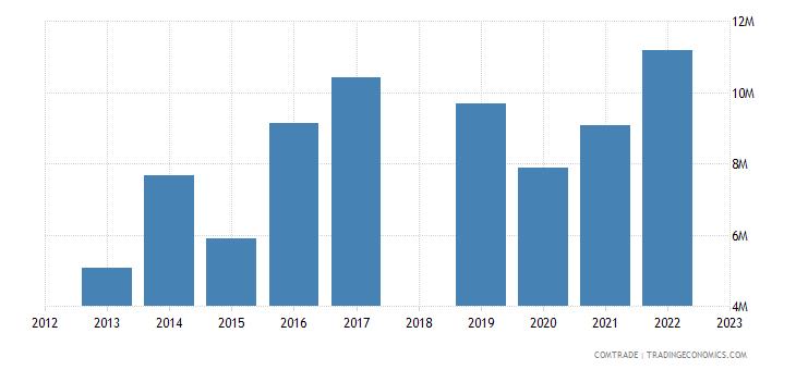 sri lanka exports romania