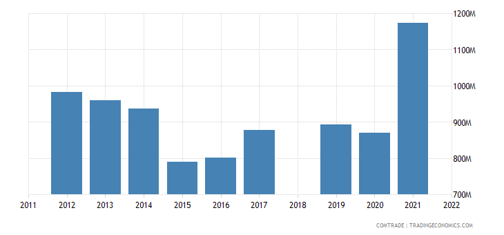 sri lanka exports rubbers