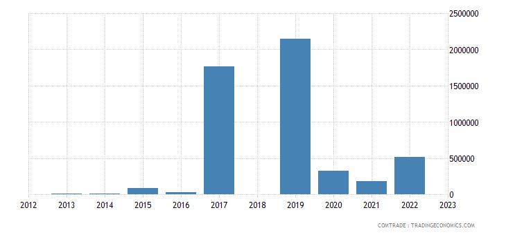 sri lanka exports russia nuclear reactors boilers machinery