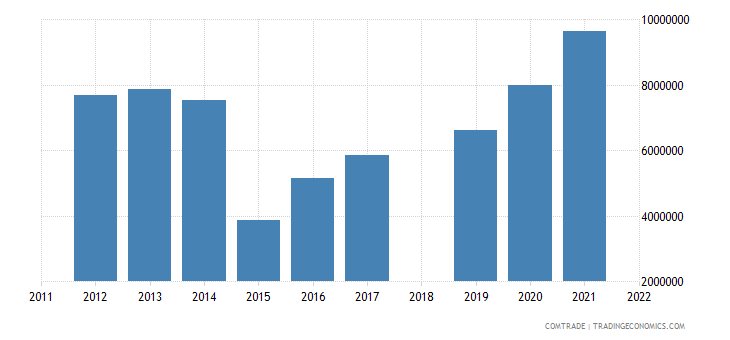 sri lanka exports russia rubbers